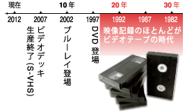 1997年(DVD登場)以前は映像記録のほとんどがビデオテープの時代